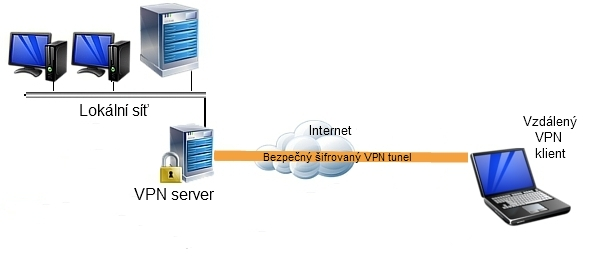 VPN_remote_access
